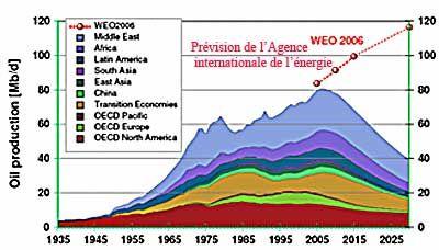 Prévision d'une baisse de production de pétrole après 2006