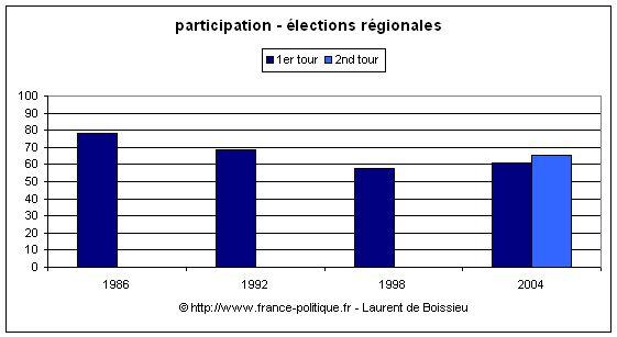 Taux de participation aux élections régionales