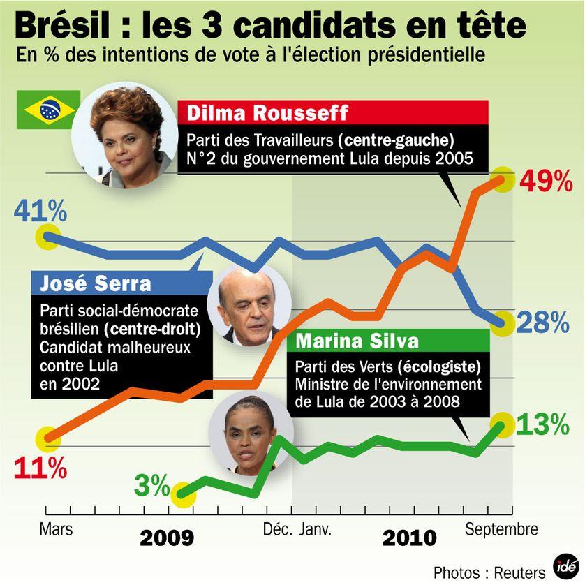 Les trois candidats à la succession de Lula