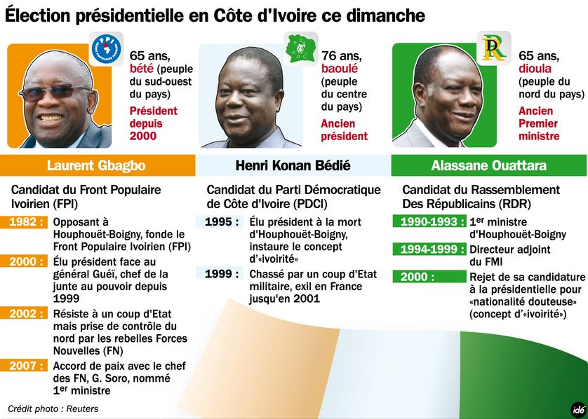 Présidentielle en Côte d'Ivoire : le portrait des 3 principaux candidats