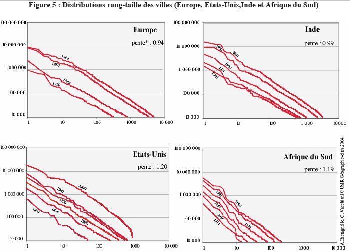 Un exemple de modélisation de la croissance des villes : vérification approximative de la loi rang-taille dans quatre pays.