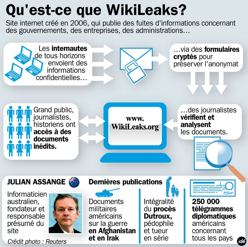 Qu'est-ce-que Wikileaks