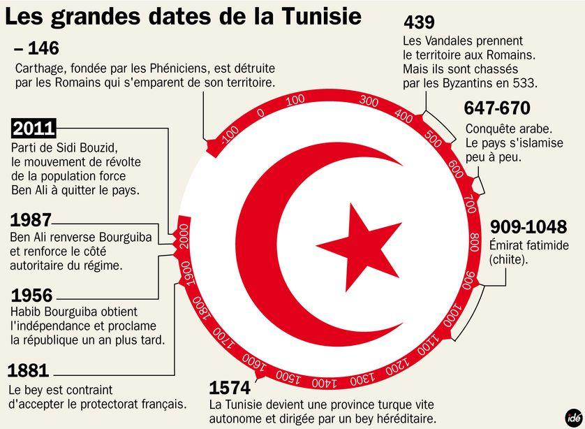 Les grandes dates de la Tunisie