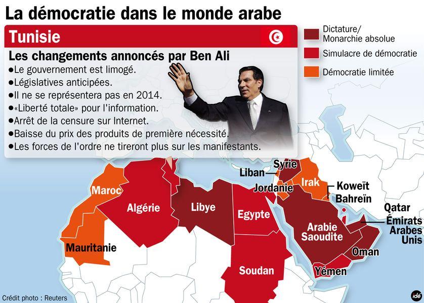 Démocratie en Tunisie ?     La démocratie dans le monde arabe, les nouveautés annoncées par Ben Ali