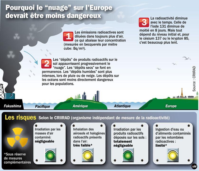 L'évolution du nuage radioactif en Europe