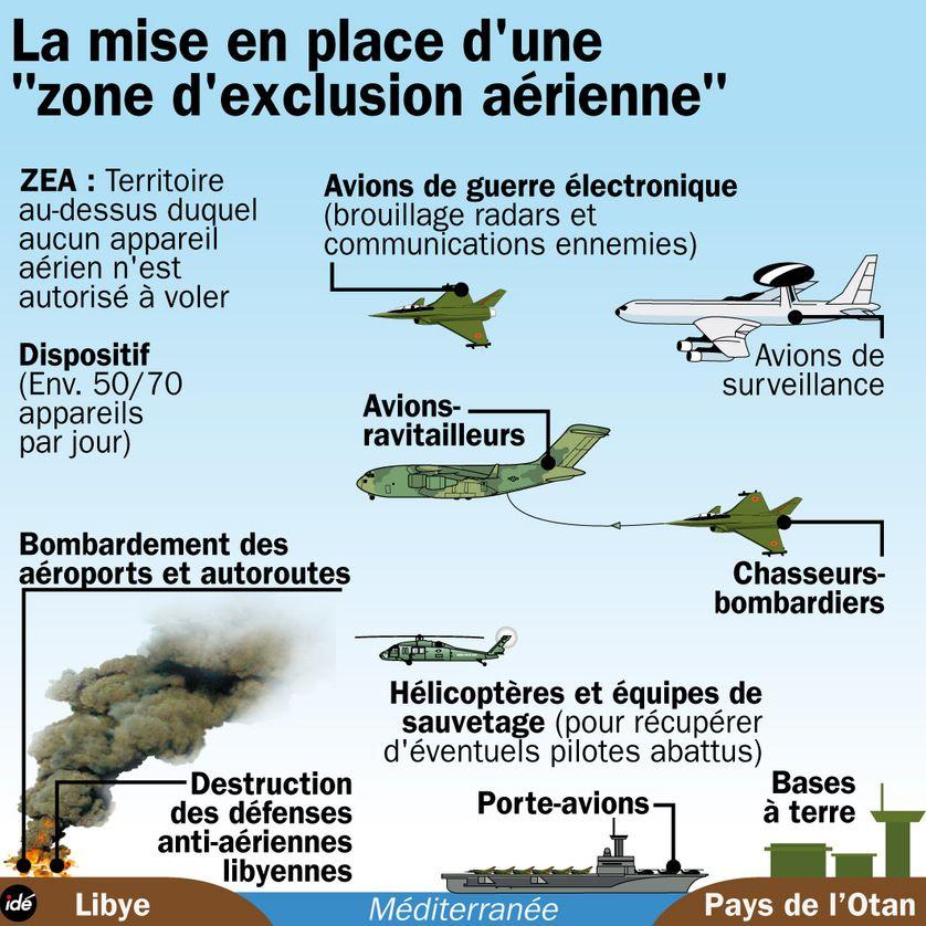 Libye : une zone d'exclusion aérienne ?