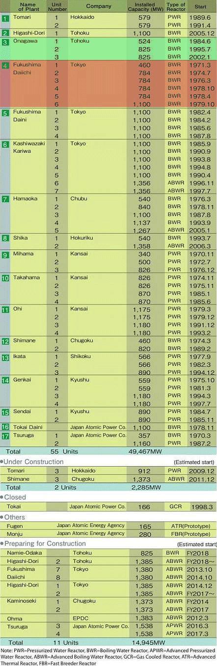 Liste des centrales nucléaires japonaises