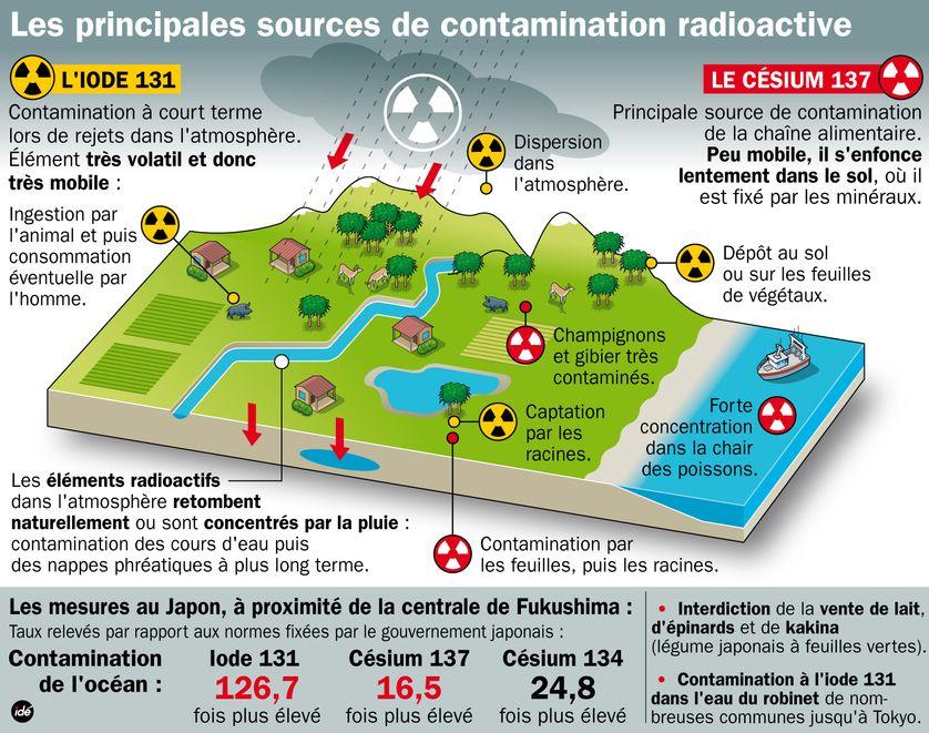 Les principales sources de contamination radioactive