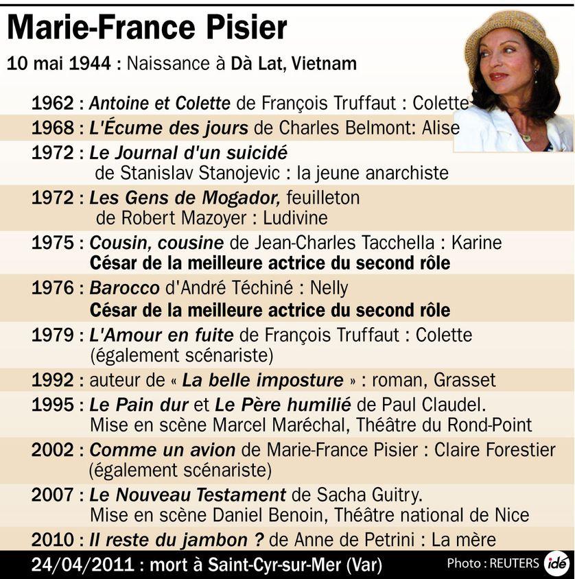 Mort Marie France PIsier