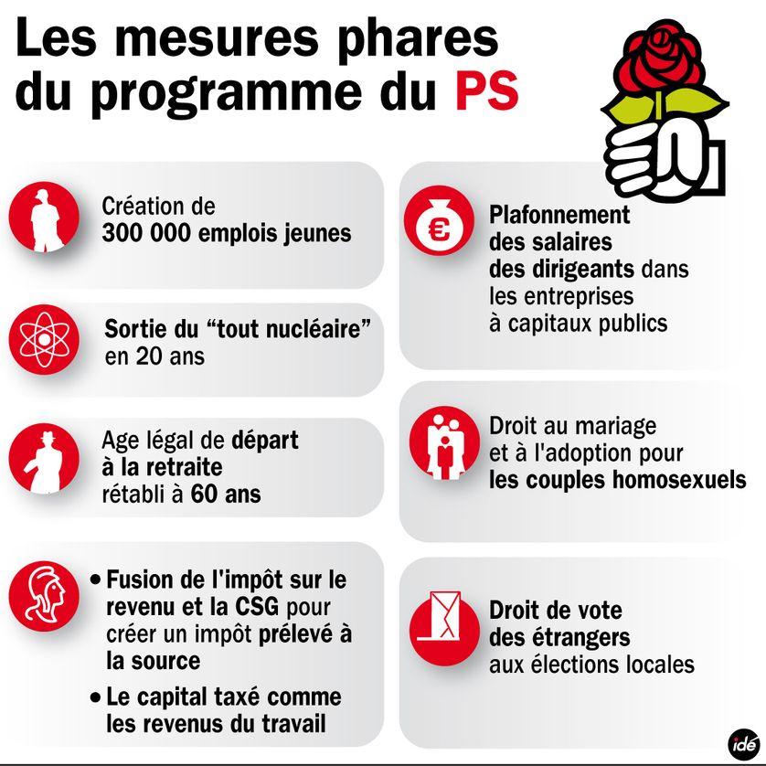 Les mesures du PS pour 2012