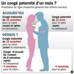 Congé maternité et le congé paternité