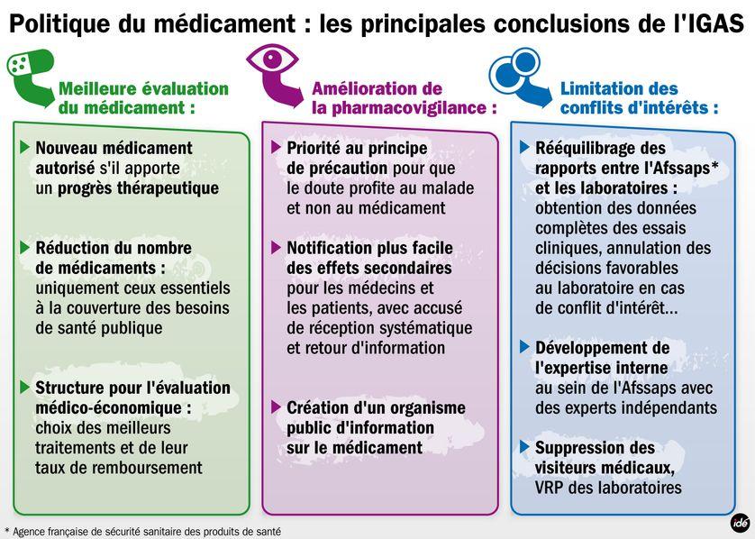 Politique du médicament : les conclusions de l'IGAS