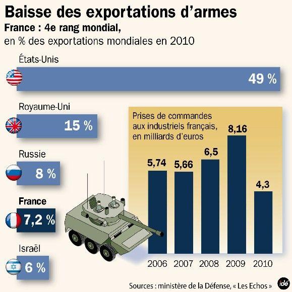 Baisse des exportations d'armes