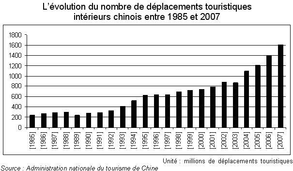 Evolution des déplacements touristiques intérieurs