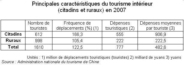 Principales caractéristiques du tourisme intérieur chinois (urbain et rural)