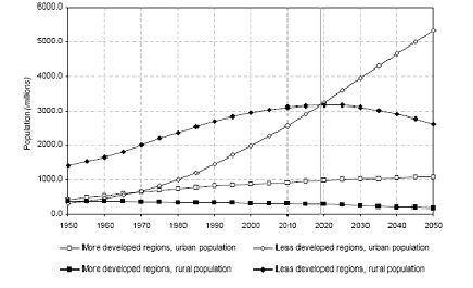 Part des populations urbaines et rurales selon le niveau de développement