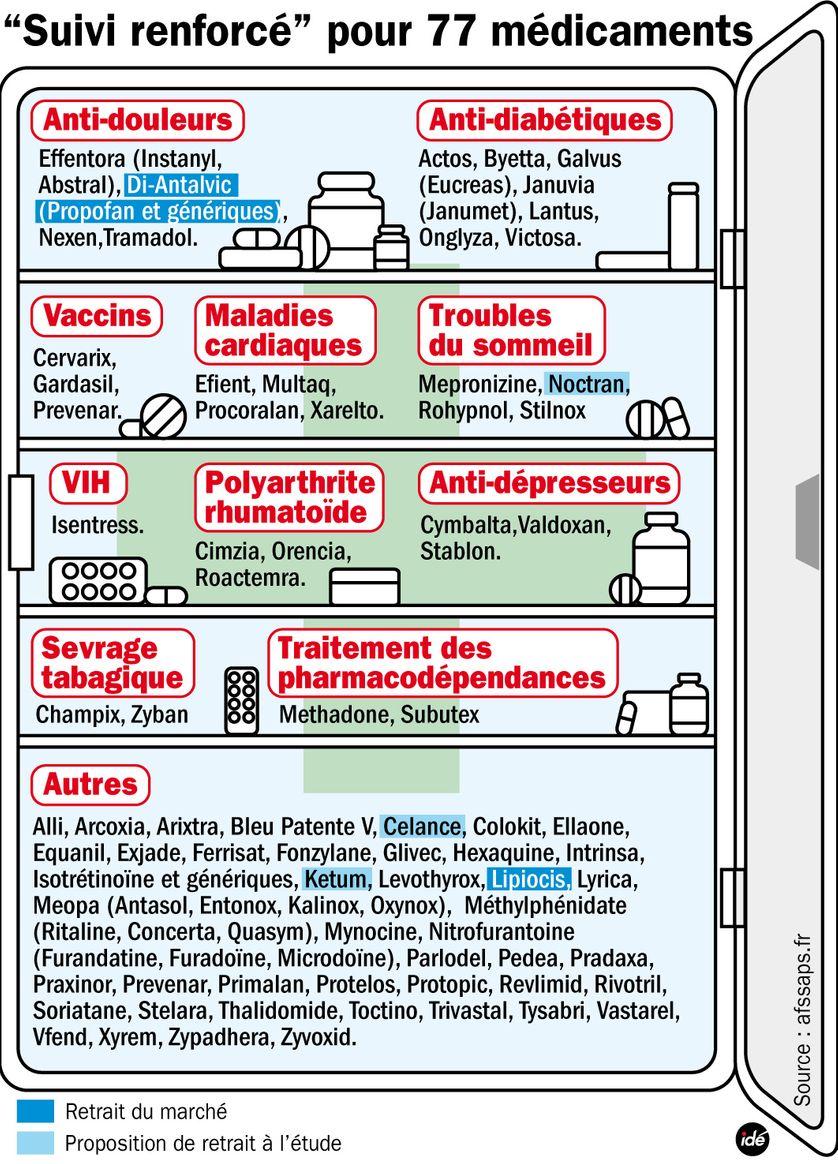 médicaments sous surveillance renforcée au 1er février 2011