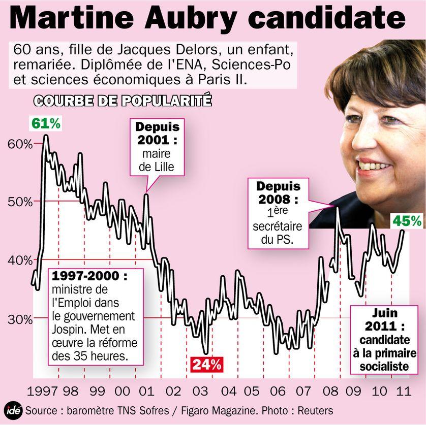 La popularité de Martine Aubry