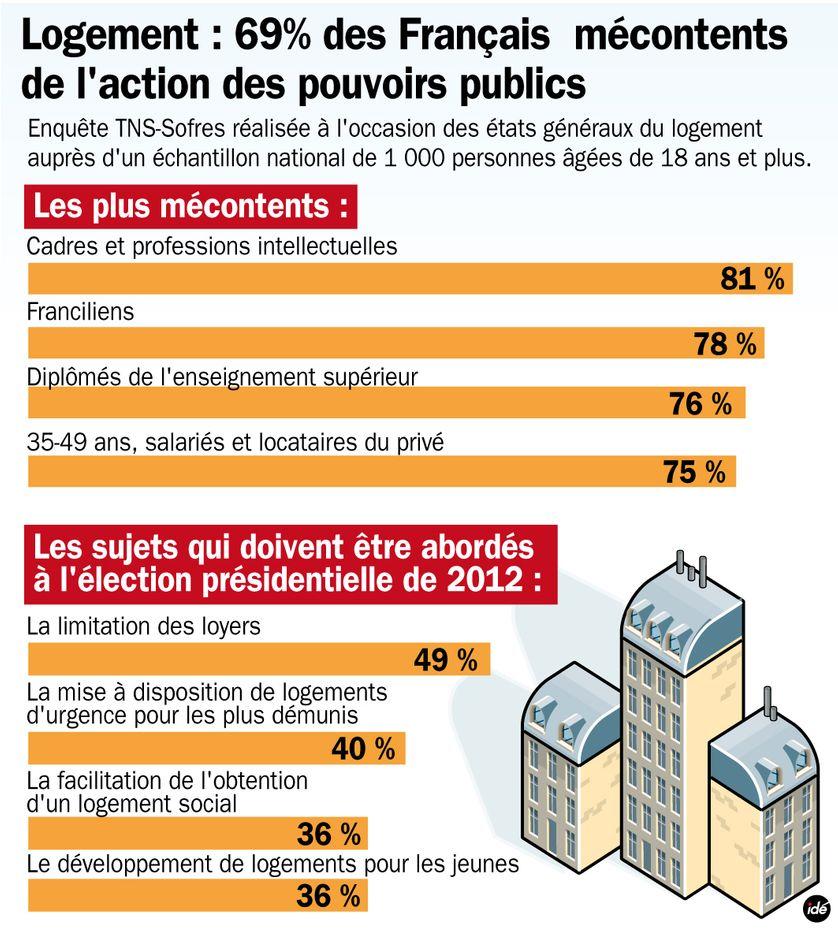 Le sondage TNS-Sofres sur les Français et le logement