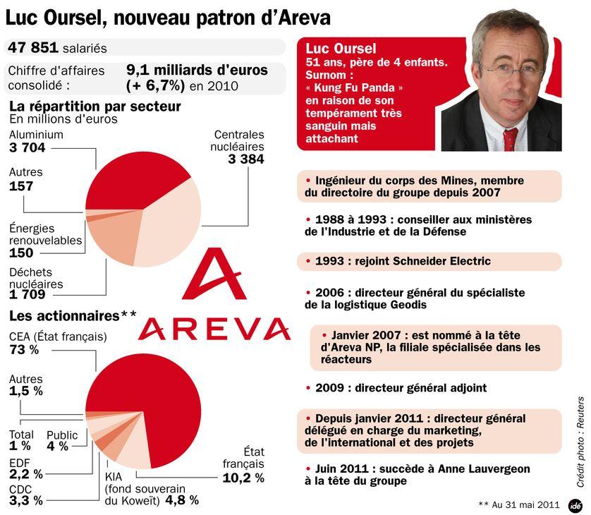 Luc Oursel, nouveau patron d'Areva