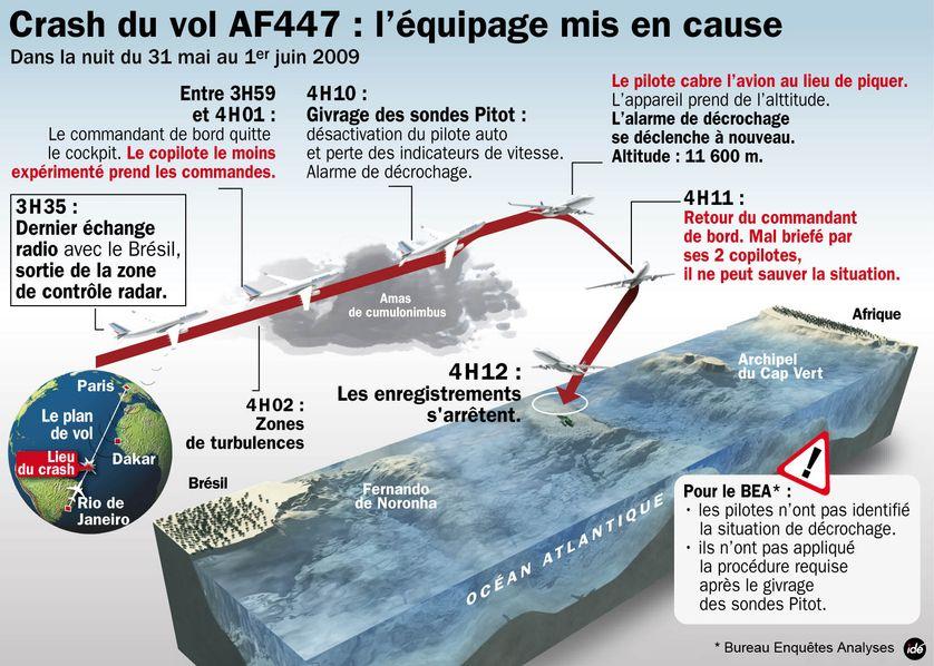 Le crash du vol Air France entre Rio de Janeiro et Paris le 1er juin 2009