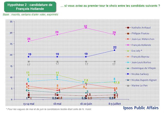 Baromètre d'intention de vote pour l'élection présidentielle