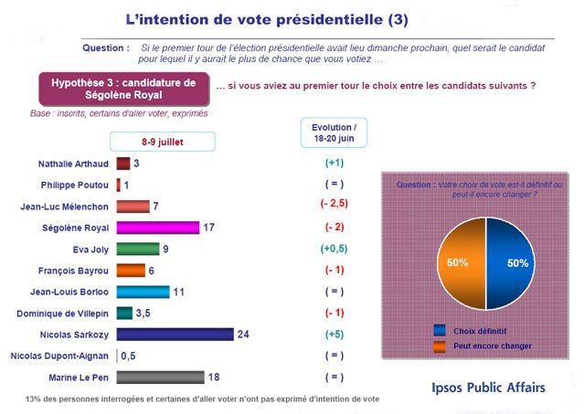 Baromètre d'intention de vote pour l'élection présidentielle 8