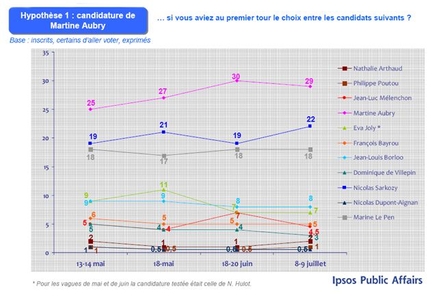 L'intention de vote présidentielle (2)