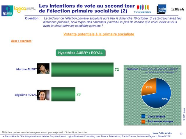 Les intentions de vote au second tour (hypothèse Aubry / Royal)