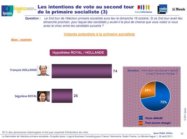 Les intentions de vote au second tour (hypothèse Royal / Hollande)