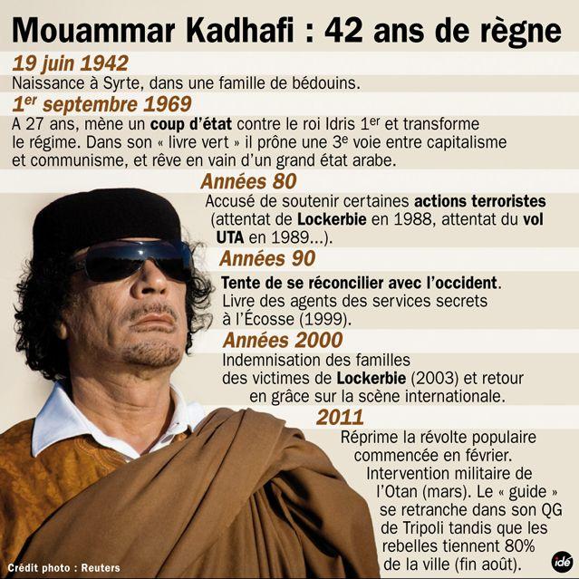 La carrière de Kadhafi
