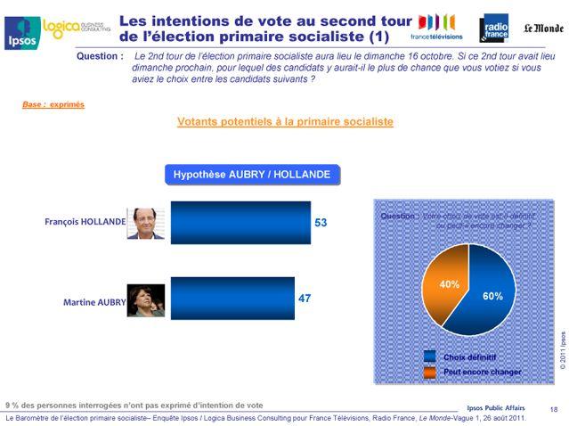 Les intentions de vote au second tour (hypothèse : Aubry / Hollande)