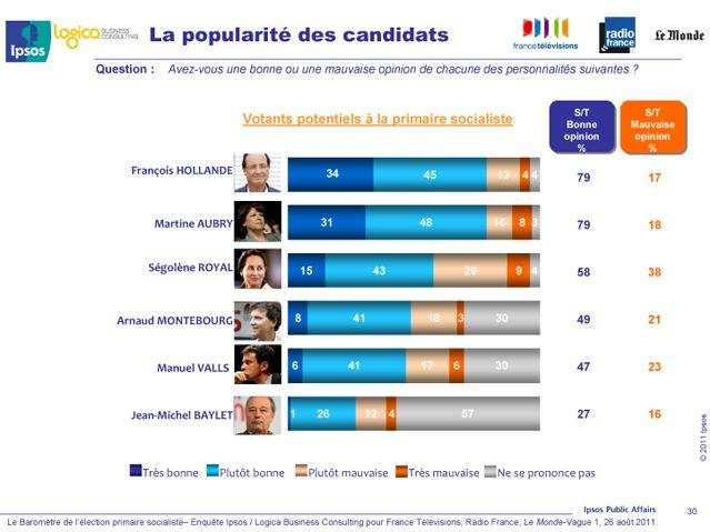 La côte de popularité des candidats