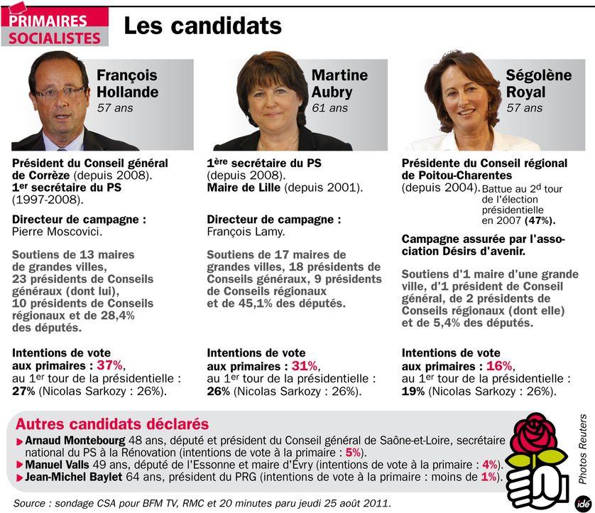 Les candidats à la primaire socialiste
