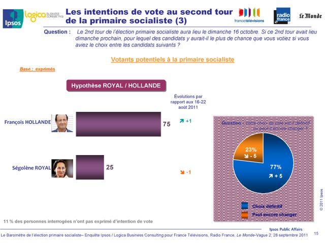 Les intentions de vote au second tour