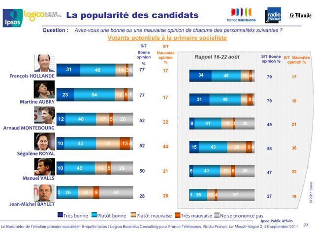 La popularité des candidats