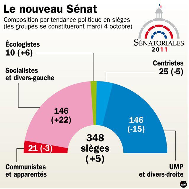 Sénat composition