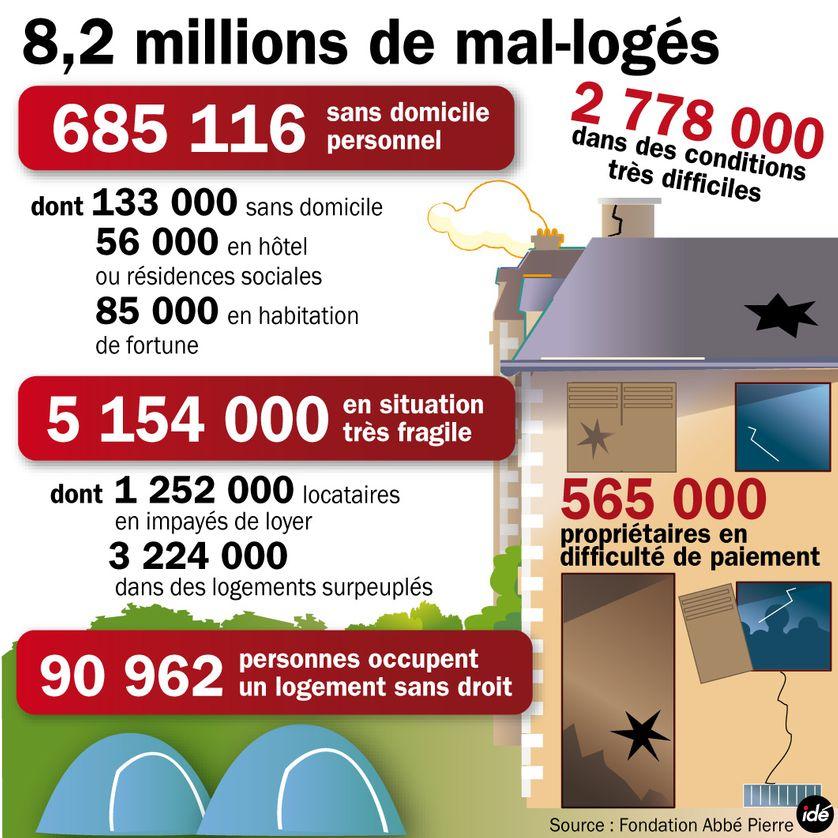 Le mal-logement en France