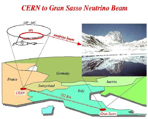 Le faisceau de neutrinos émis depuis le CERN vers le laboratoire Gran Sasso