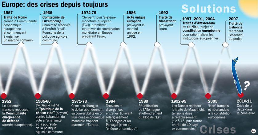 Les crises européennes de 1952 à 2011