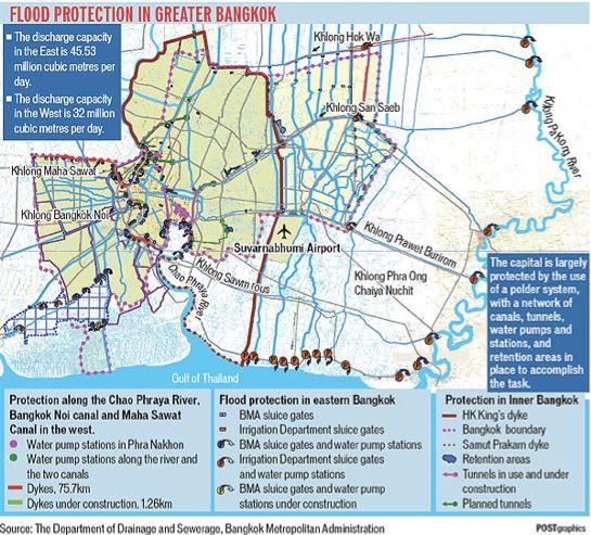 Le système de drainage fluvial et hydraulique de Bangkok