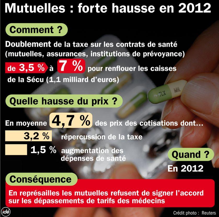 Complémentaires santé : + 4,7% en 2012
