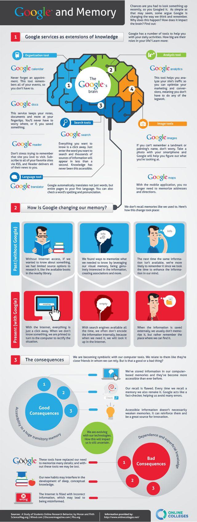 Google et la mémoire