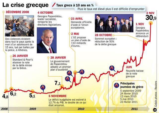 Infographie crise grècque