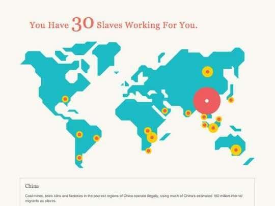 Votre empreinte esclavagiste...