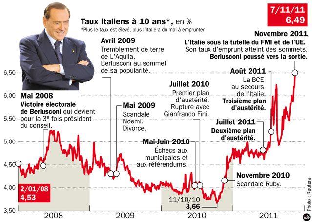 Les taux d'intérêts italiens sur 10 ans