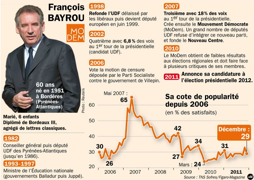 Présidentielle : Bayrou se lance