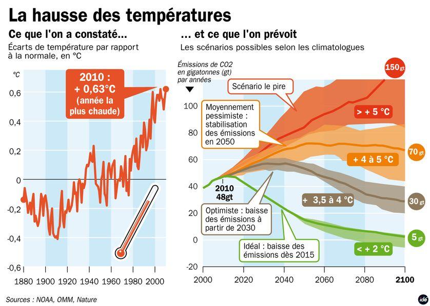Les prévisions des climatologues