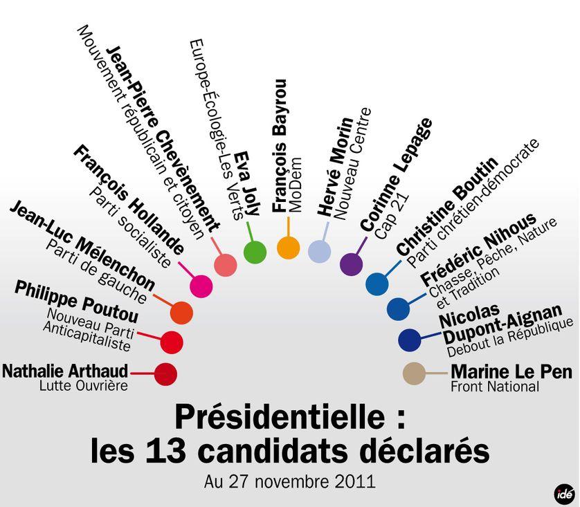 Présidentielle : les 13 candidats déclarés au 27 novembre 2011