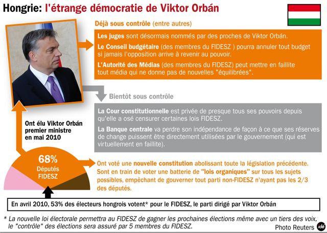 L'étrange démocratie de Viktor Orban